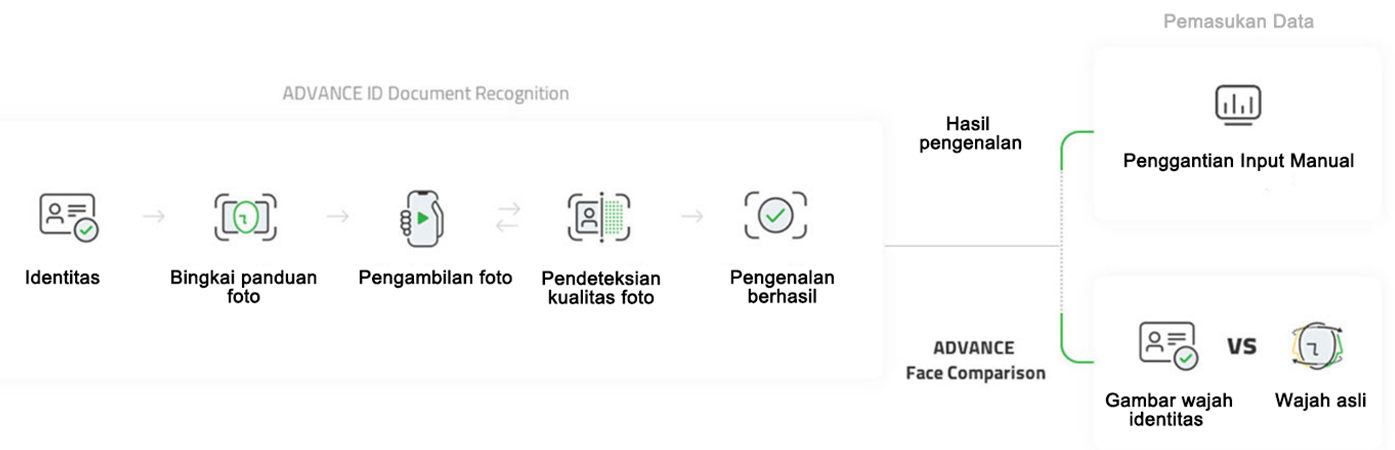 ADVANCE ID Document Recognition workflow